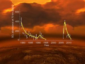 Aumento y descenso de la concentración de dióxido de azufre en la atmósfera de Venus en el periodo 1978-2012. E. Marcq et al. (Venus Express); L. Esposito et al.; ESA/AOES.
