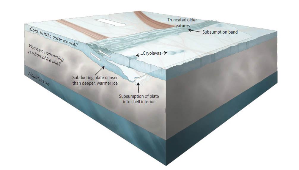 Simon A. Kattenhorn, Louise M. Prockter y Nature Geoscience.