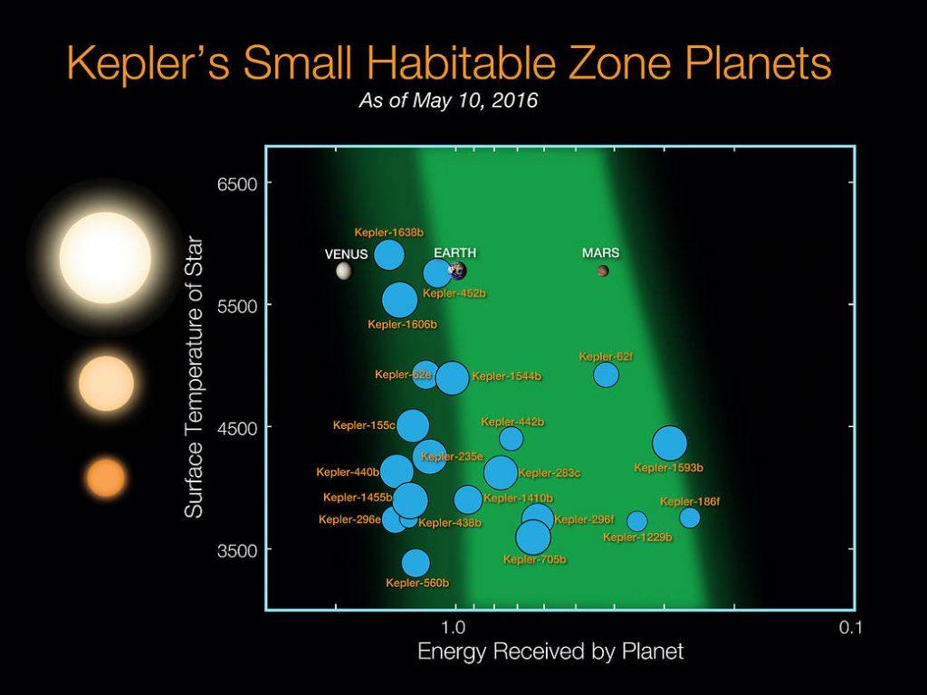 Planetas de tamaño similar a la Tierra descubiertos por la Kepler en la zona habitable. NASA Ames / N. Batalha y W. Stenzel