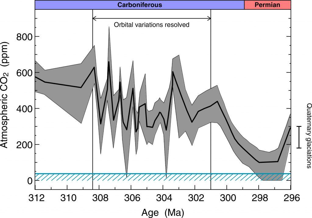 Concentración de los niveles de CO2 en los últimos 312 millones de años en la atmósfera terrestre. La línea azul marca el límite en los niveles de CO2 atmosféricos que por debajo serían capaces de disparar una glaciacion global, calculados para hace 300 millones de años. Georg Feulner.