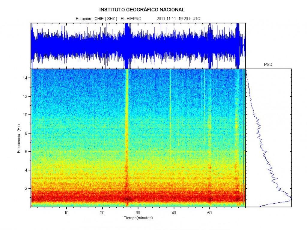Sismograma y espectrograma desde las 19 a las 20 GMT donde se observan diversos sismos superiores al tremor. IGN.