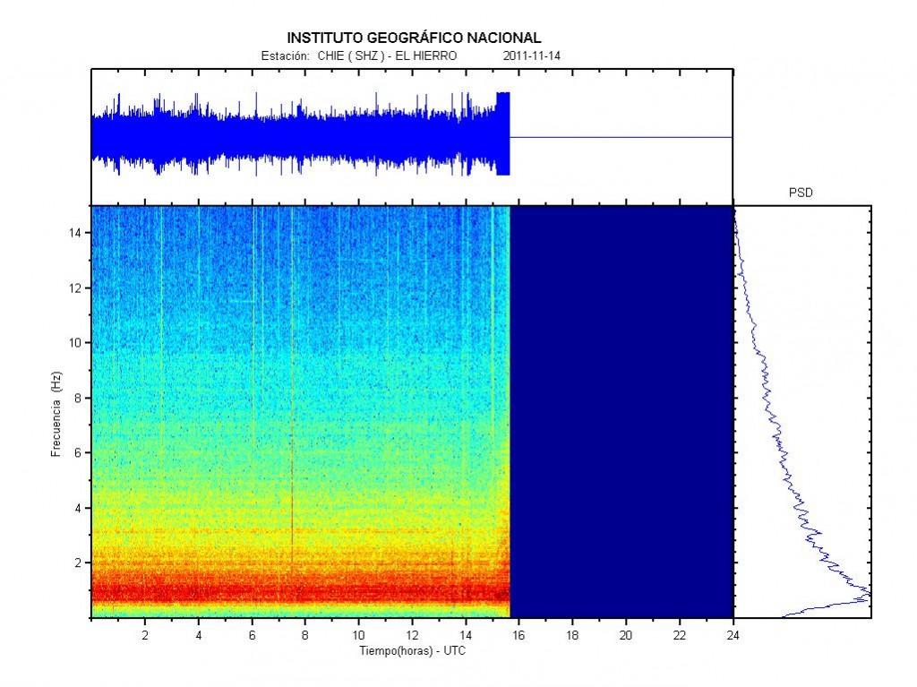 Sismograma y espectrograma del día 14 de Noviembre de 2011, apreciese la súbita saturación del tremor en el registro. IGN.