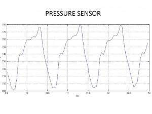 Lecturas de presión tomadas por REMS. NASA/JPL-Caltech/CAB(CSIC-INTA).