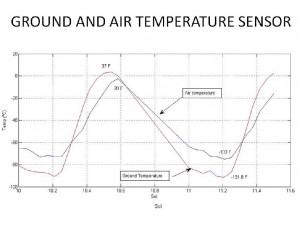 Temperatura del suelo y del aire. NASA/JPL-Caltech/CAB(CSIC-INTA).