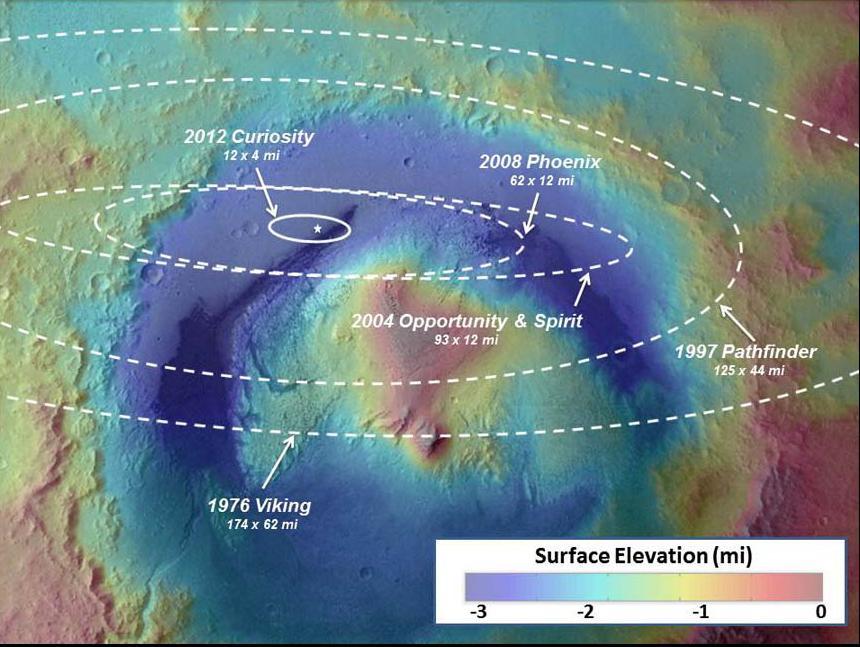 Una perspectiva histórica de las dimensiones de los elipses de aterrizaje. NASA/JPL-Caltech/ESA .
