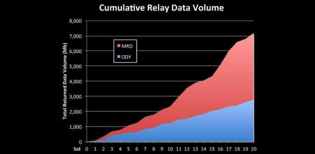 Volumen de datos recibidos en la Tierra a través de la MRO y la Odyssey. NASA/JPL.
