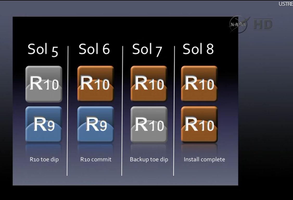 Calendario de actualización del software del Curiosity. NASA/JPL-Caltech
