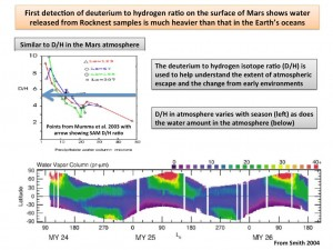 Análisis de los isótopos del hidrógeno. Además, la proporción entre los dos isótopos varía con las estaciones. NASA/JPL-Caltech/GSFC.