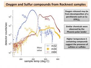 Compuestos de oxígeno y azufre presentes en las muestras del suelo. NASA/JPL-Caltech/GSFC.