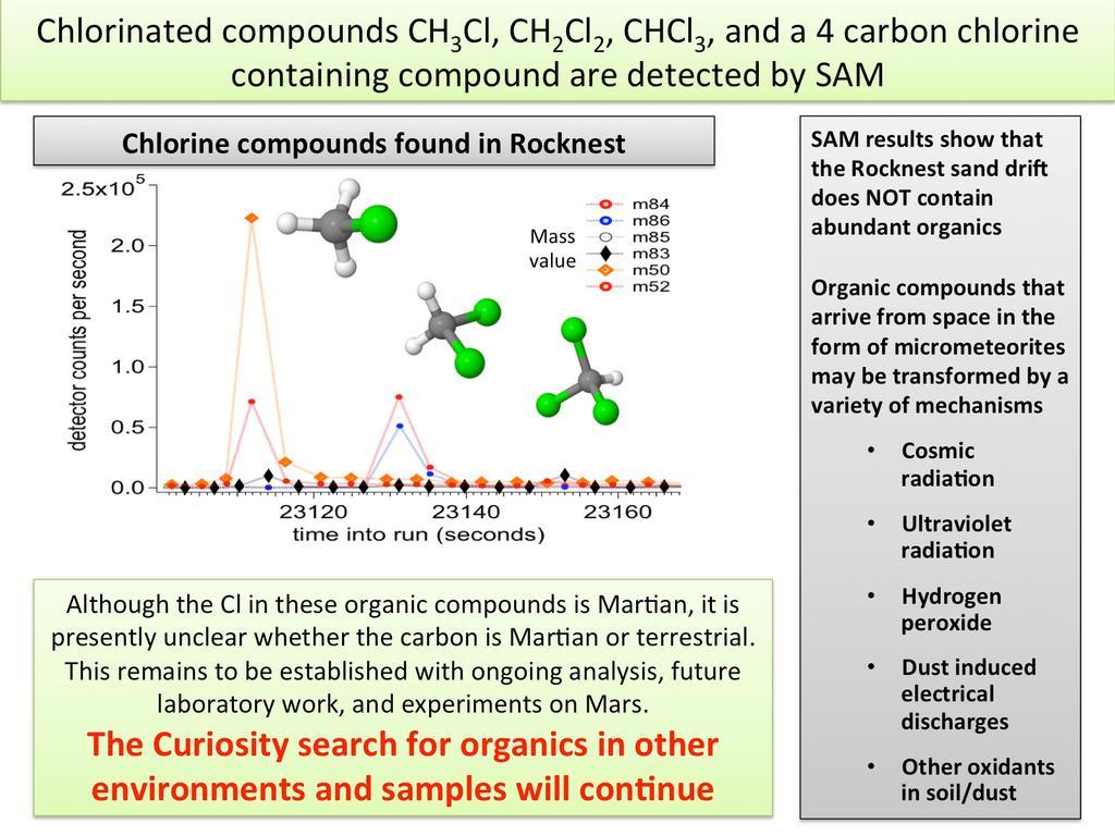 Compuestos clorados detectados por SAM. Se necesitaran análisis extra para determinar si el origen del carbono de estos compuestos es terrestre o de Marte. NASA/JPL-Caltech/GSFC.