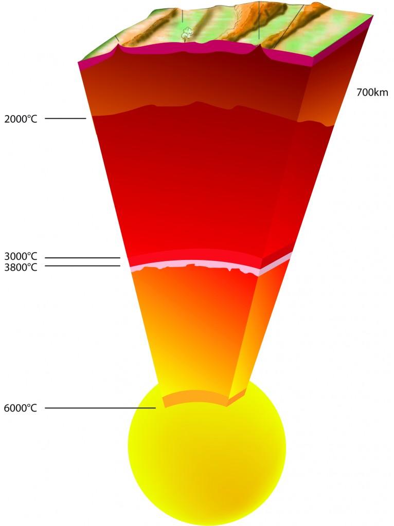 Esquema de la estructura interna de nuestro planeta. ESRF.