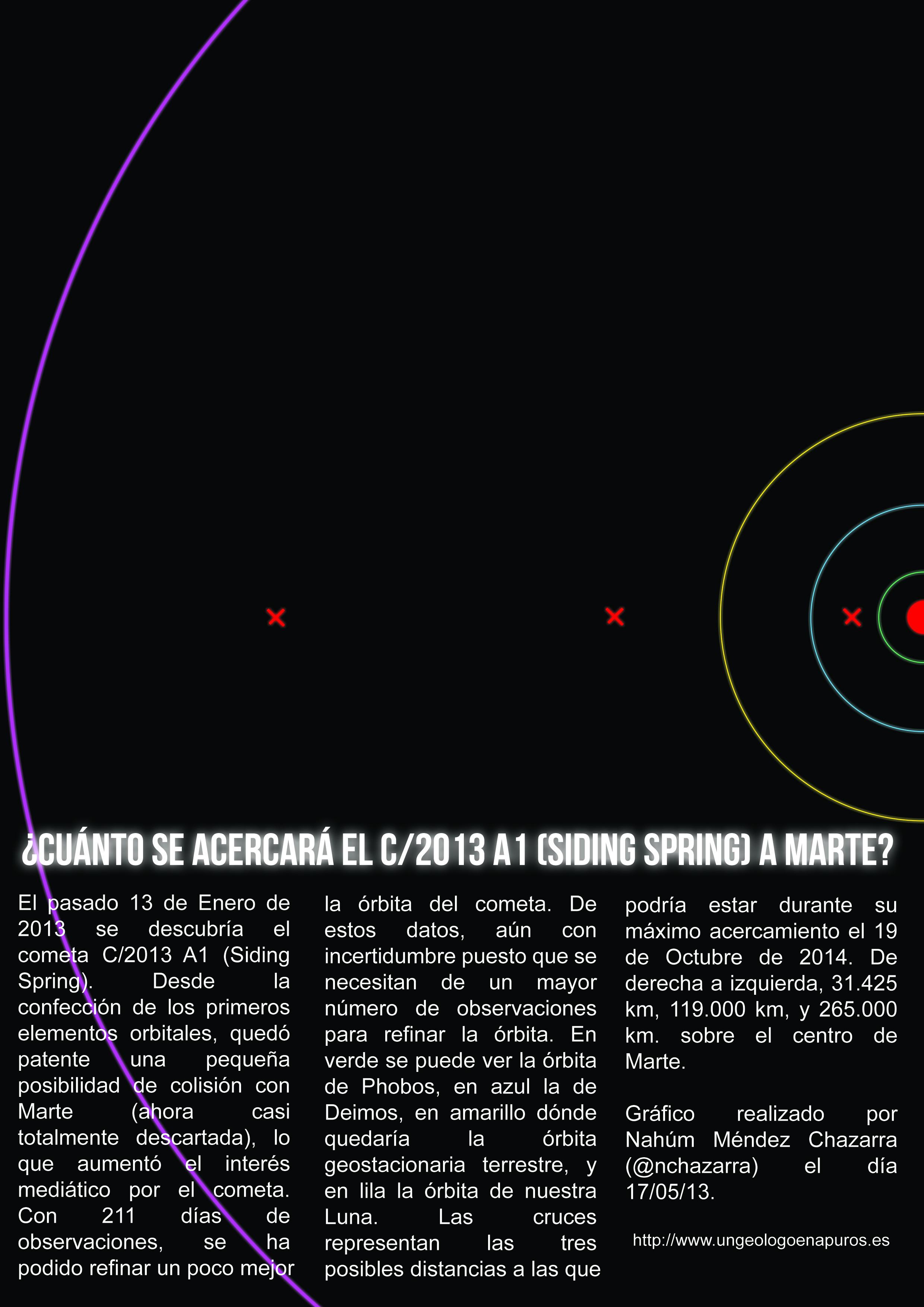 ¿Cuánto se acercará el C/2013 A1 (Siding Spring) a Marte?