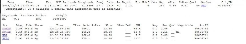 En esta imagen del mismo evento sísmico que mostramos en la vista de satélite, se puede apreciar que el valor de la amplitud en todas las estaciones, salvo en una, es menor de 1. ISC.