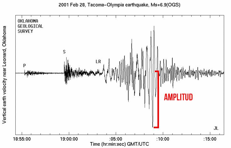 La amplitud máxima de la forma de onda de un terremoto ocurrido en Oklahoma en 2001.  IRIS.