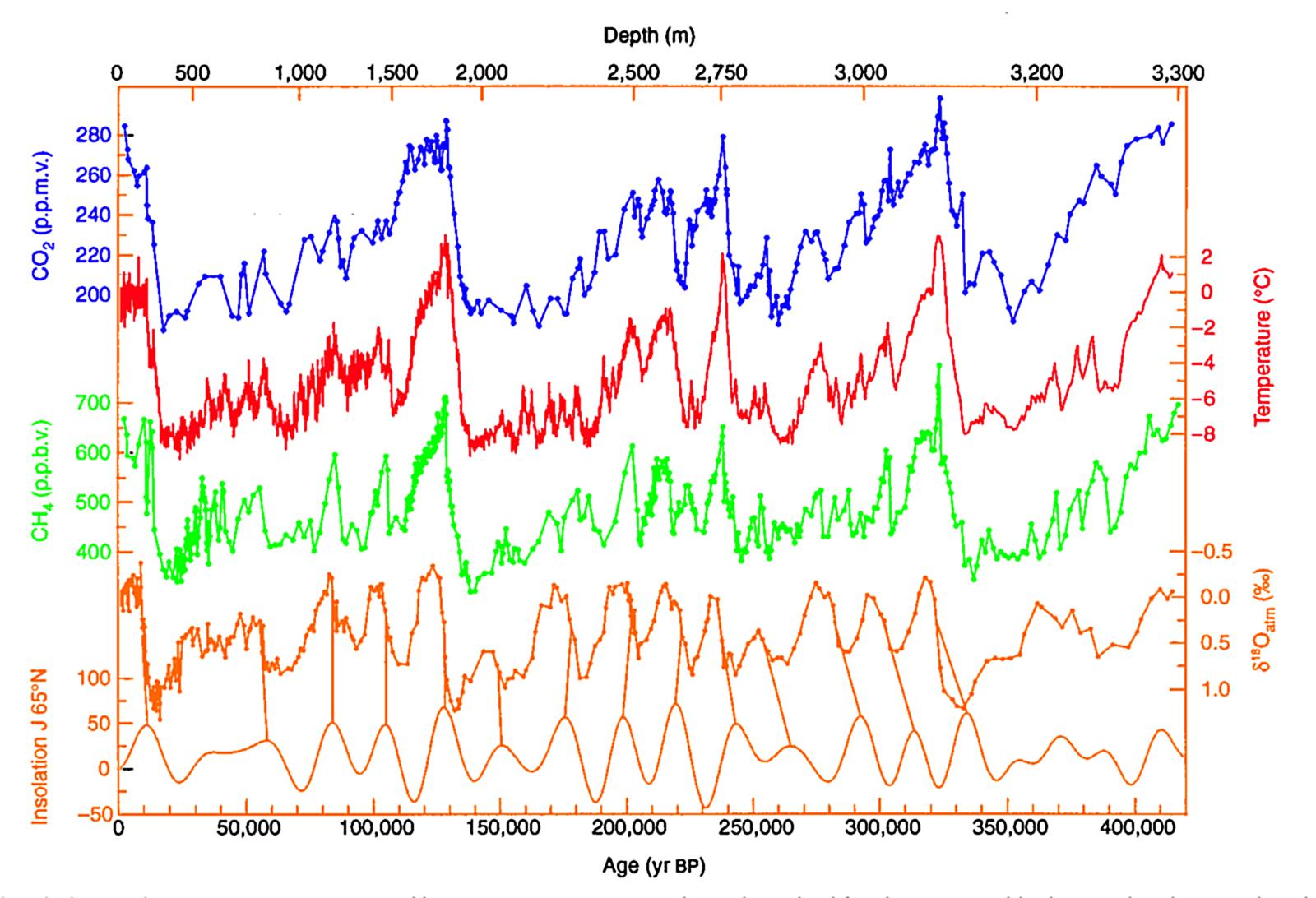 Vostok Ice curve