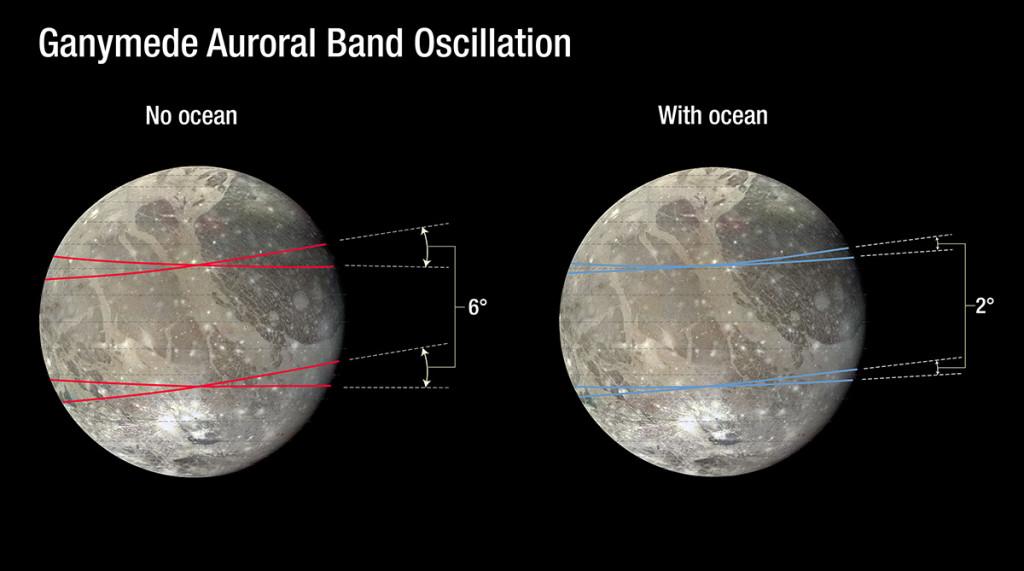 Como varían las bandas de auroras sin océano, y con océano, a la derecha.  NASA, ESA, and A. Feild (STScI).