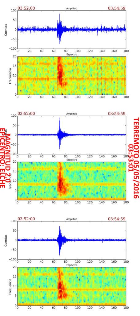 Sismograma y espectrograma del evento del evento de magnitud 2.0 del 5 de Mayo.