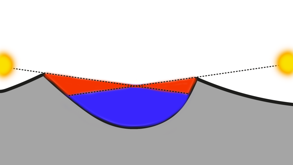 Esquema de un cráter en sombra perpetua.