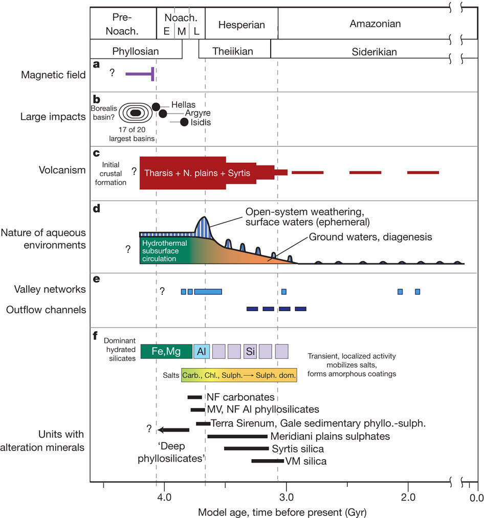 Cronología de eventos ocurridos en Marte según Ehlmann et al. 2011.