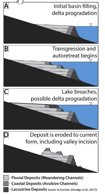 Modelo de formación del delta por etapas según Goudge et al. (2019).
