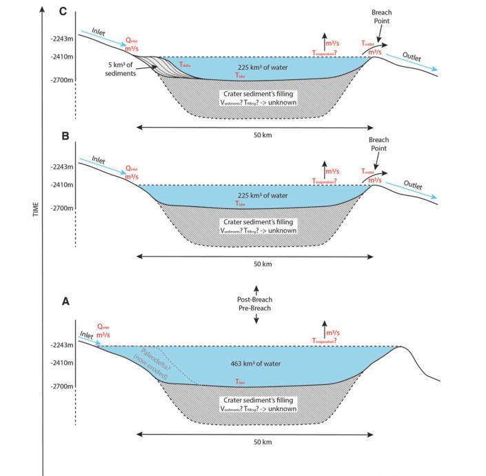 Modelo de formación del delta de Jezero según Salese et al 2020